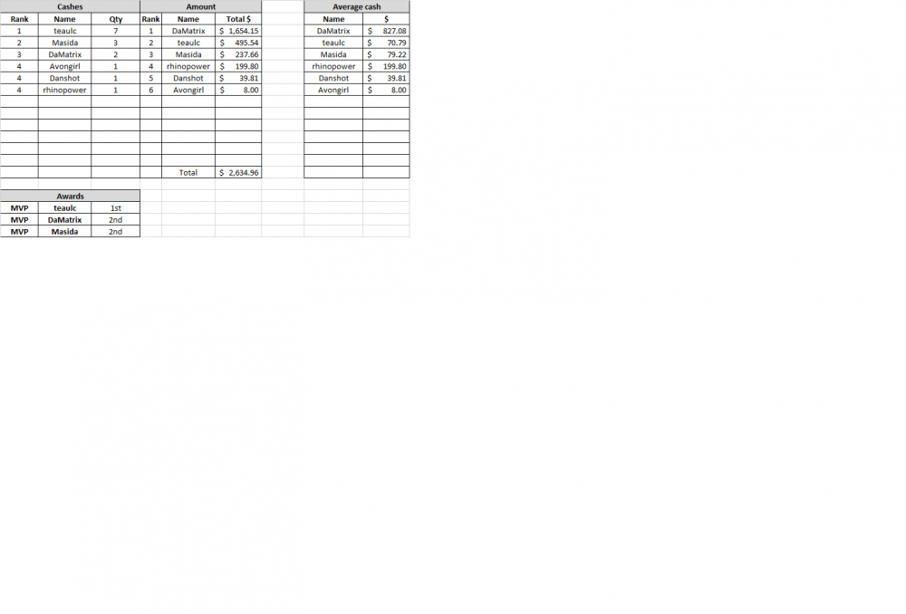 June 16 winnings.png