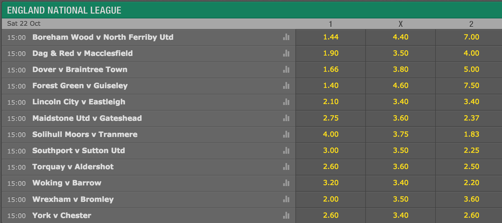 Non league betting forum better than even in betting what does 80